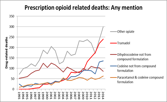 ONS opioids misuse data